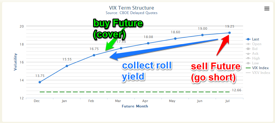 Collect Volatility Roll Yield