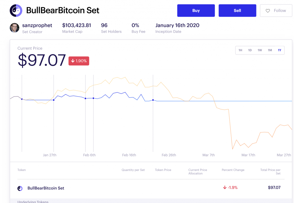 The Bull Bear Bitcoin Set live performance during coronavirus crash